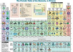 tableau-elements-periodiques-illustree-PT.jpg